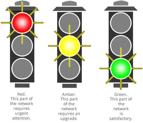 IT Auditing Service traffic Lights